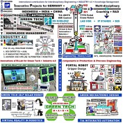 PREVIEW > Mechatronics the Heart of Robotics, Automation & creative System Design > Overview in Menu Gallery & Seminars - more info in IP Details