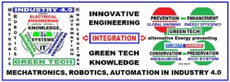 Innovative Engineering > Green Tech based Machatronics, Robotics, Automation in Industry 4.0 Applications